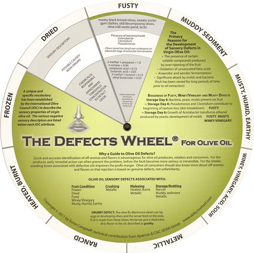 Defects Wheel For Olive Oil